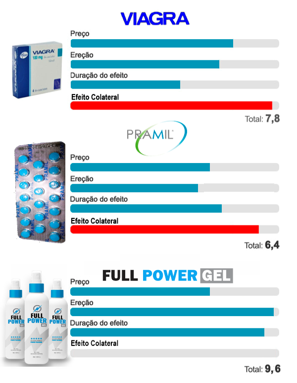 Full Power Gel